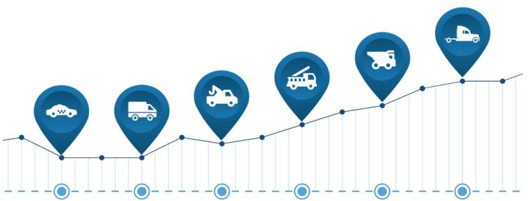Fleet Management - Advanced Tracking