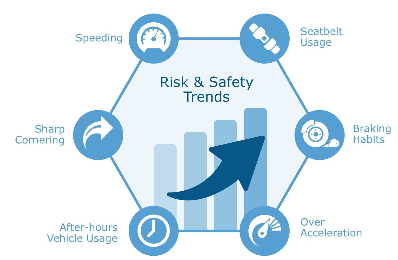 GEOTAB Fleet Risk and Safety Reporting