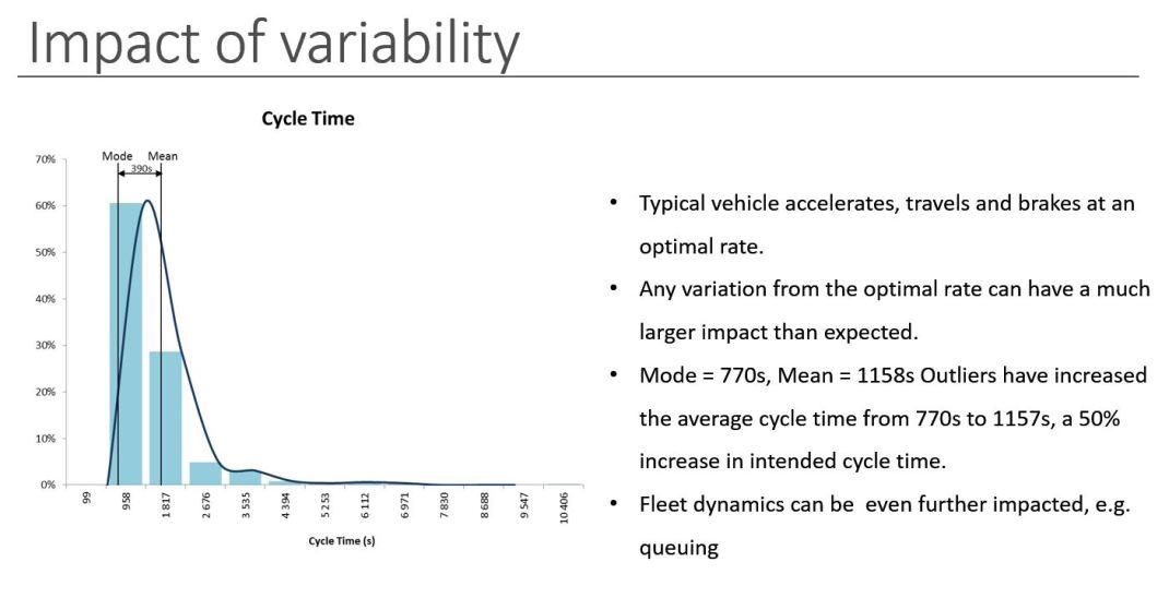 GEOTAB Mining Solutions Impact Variability