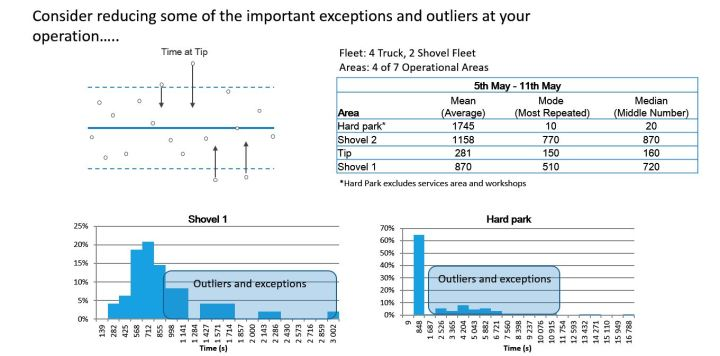 Reducing Important Exceptions and Outliers