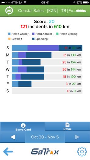 gotrax-driver-score
